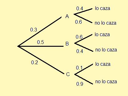 Houspain probabilidad debemos calcular por separado la probabilidad ccuart Choice Image